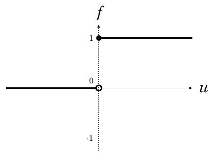 ステップ関数グラフ