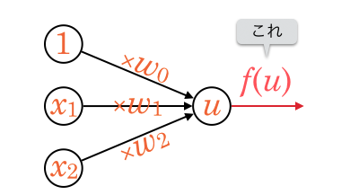 perceptron_activate