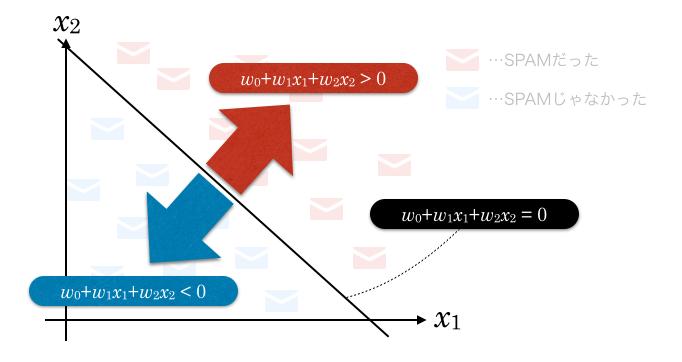 SPAMグラフと関数