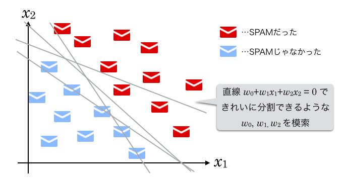SPAMグラフで線の模索