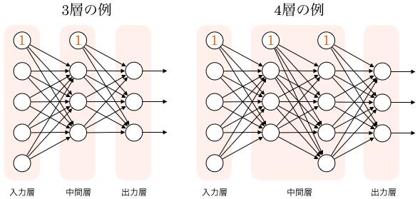 3層と4層の多層パーセプトロン