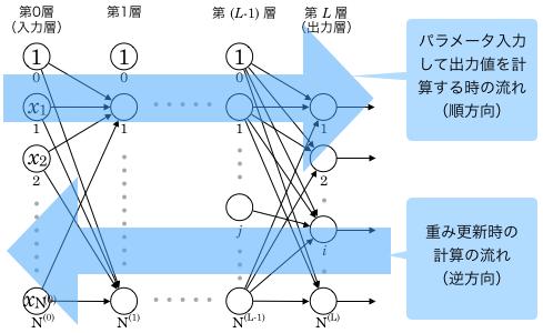 順方向と逆方向のイメージ