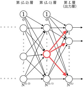 第(L-1)層i番目のユニット出力値の影響範囲