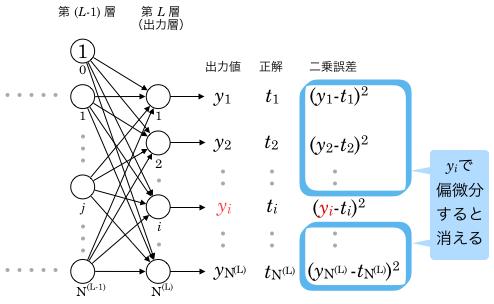 i番目の出力値で誤差関数を偏微分したときのイメージ