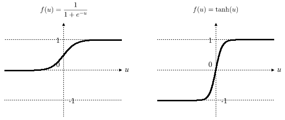 シグモイドと双曲線正接