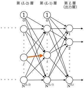 第(L-1)層i番目のユニットのj番目の重み