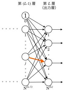 出力層i番目のユニットのj番目の重み